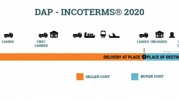 ĐIỀU KIỆN DAP INCOTERMS 2020