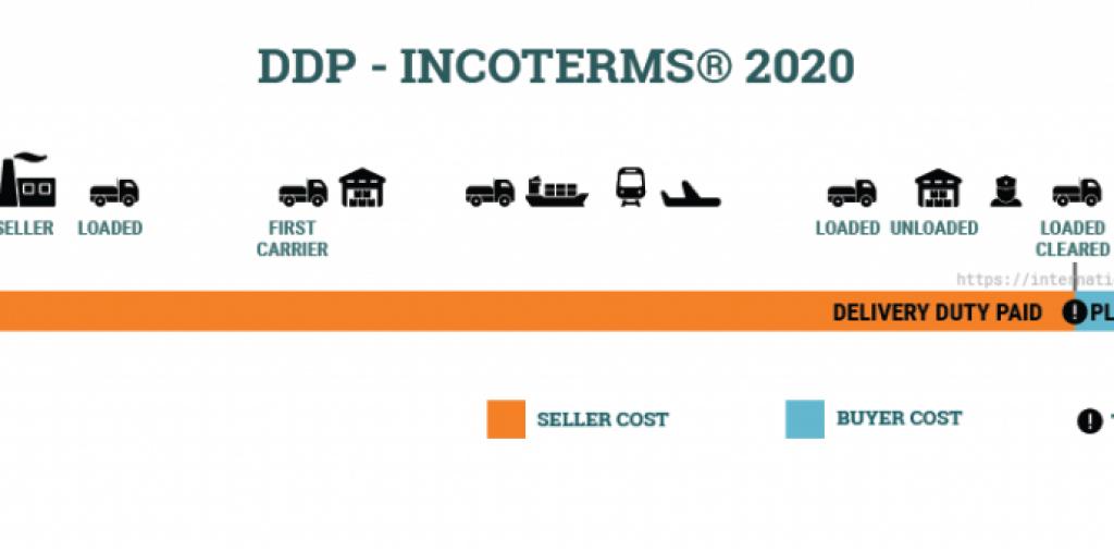 ĐIỀU KIỆN DDP INCOTERMS 2020